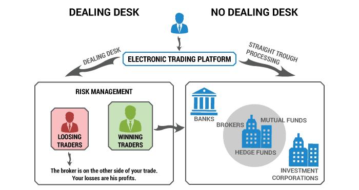 Dealing desks